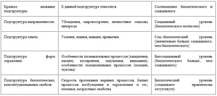 структра личности в психологии