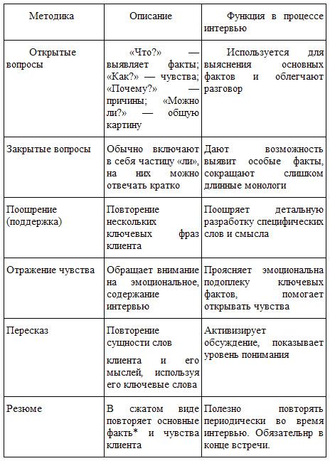 методы исследования в психологии схема.