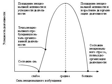 Высшая нервная деятельность Определение Функции значение
