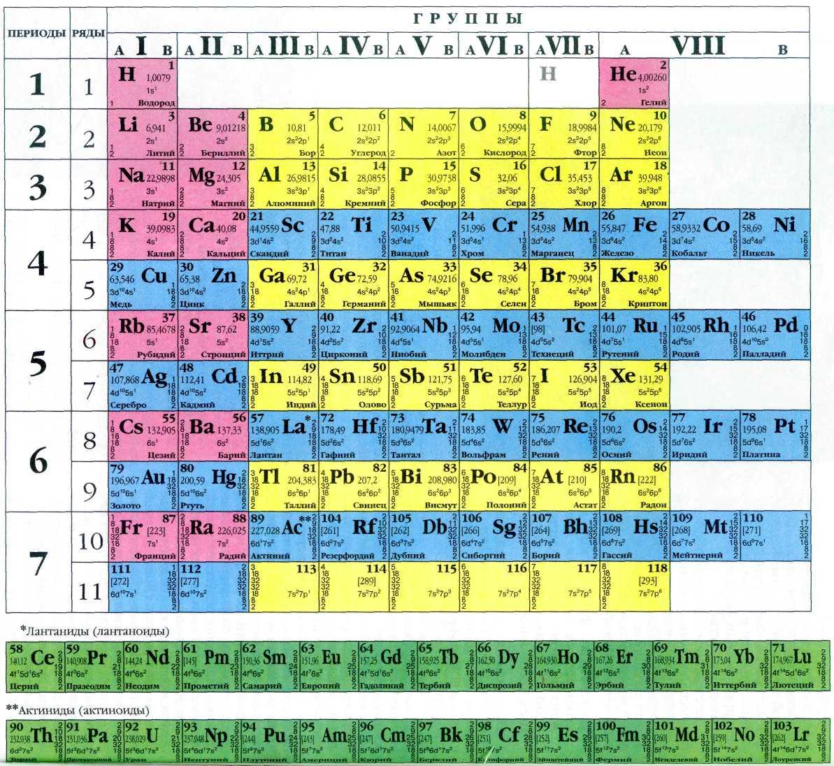 Вот как сейчас выглядит полная таблица Менделеева.  В 1871 году работы...
