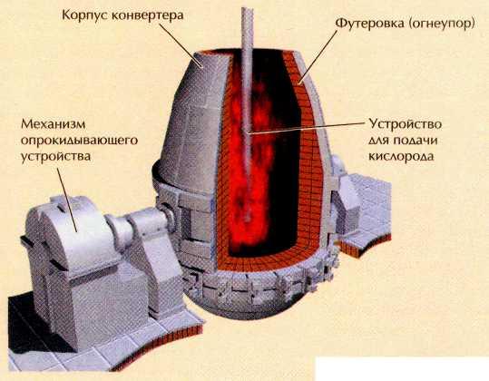 Схема кислородного конвертора.