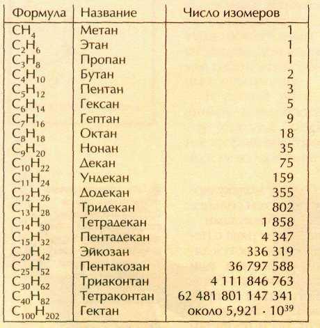 Определение числа изомеров - Компьютеры