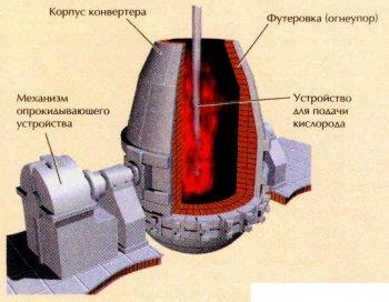 Схема кислородного конвертора.  К середине 80-х гг. можно создавать окислительные или восстановительные условия.